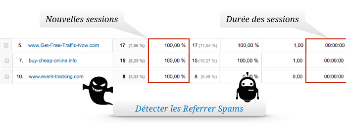 detecter les spam referrer par les sessions